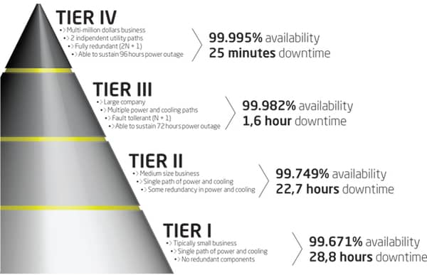 Uptime Institute Data Center Tier Standard System